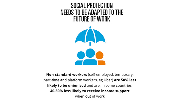 Social protection needs to be adapted to the future of work