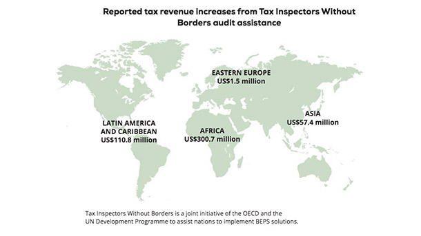 Reported tax revenue increases from Tax Inspector Without Borders audit assistance
