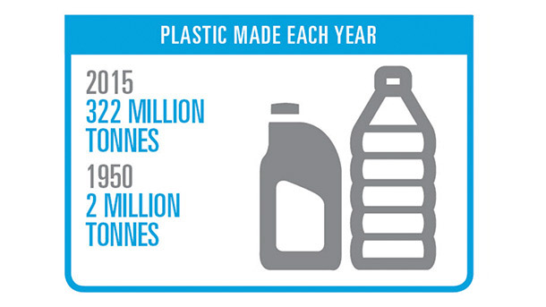 Plastic Made Each Year
