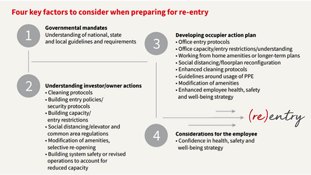 Four key factors to consider when preparing for re-entry