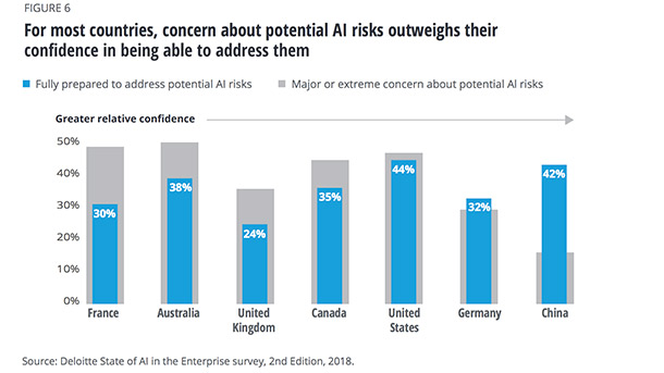 For most countries, concern about potential AI risks outweighs their confidence in being able to address them