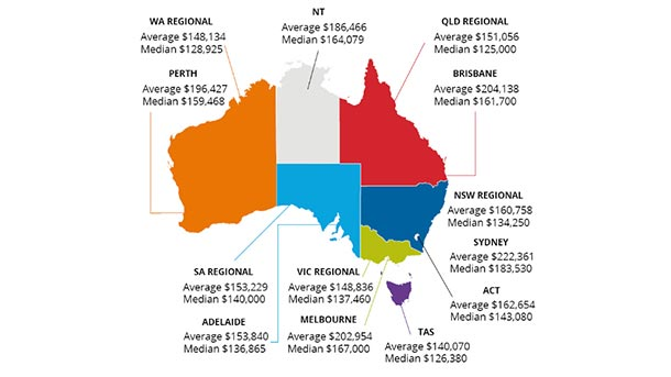 Remuneration by region in Australia