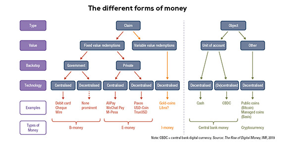 The different forms of money