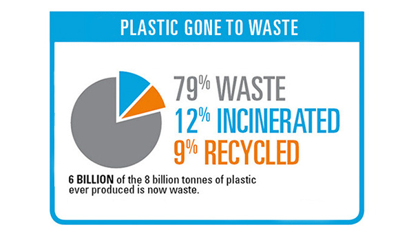 """Plastic gone to waste"""