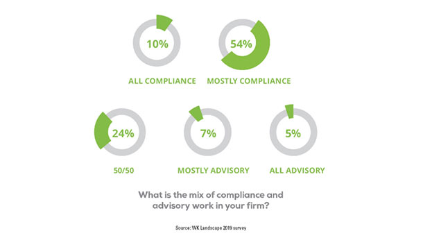 What is the mix of compliance and advisory work in your firm?