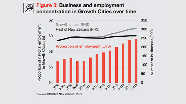 Business and employment concentration in Growth Cities over time