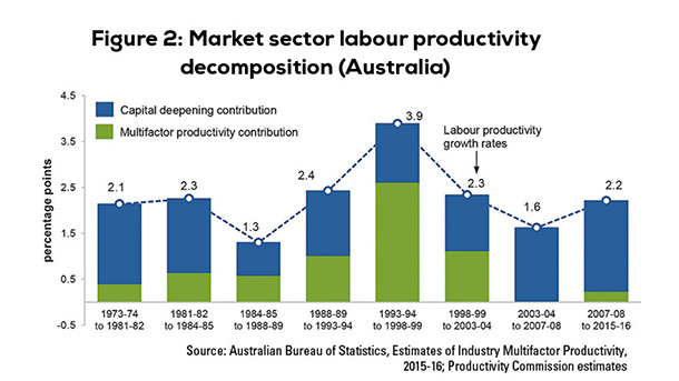 Figure 2. Market sector labour productivity decomposition (Australia)