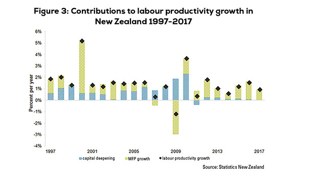Figure 3. Contributions to labour productivity growth in New Zealand 1997-2007