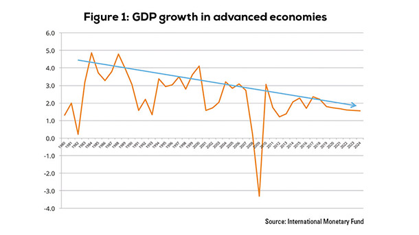 Figure 1: GDP growth in advanced economies
