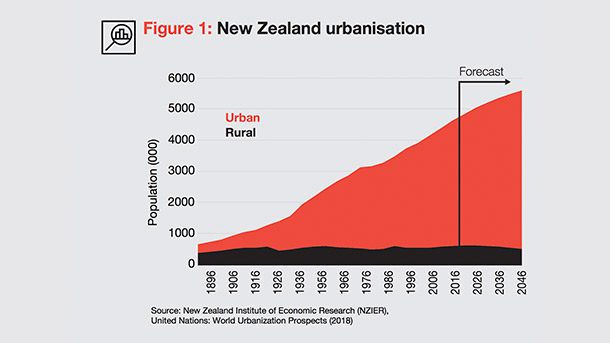 New Zealand urbanisation