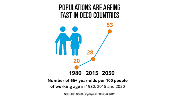 Populations are ageing fast in OECD countries