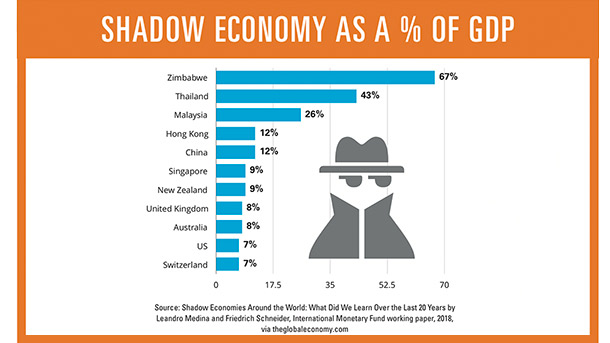 Shadow economy as a % of GDP