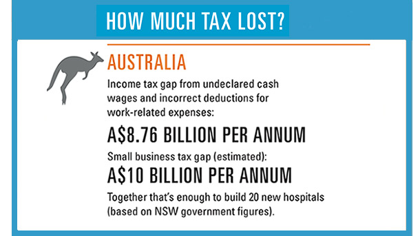 How much tax lost?