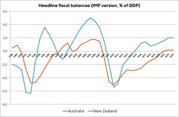 Headline fiscal balances (IMF version, % of GDP)