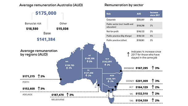 Average remuneration Australia (AUD)