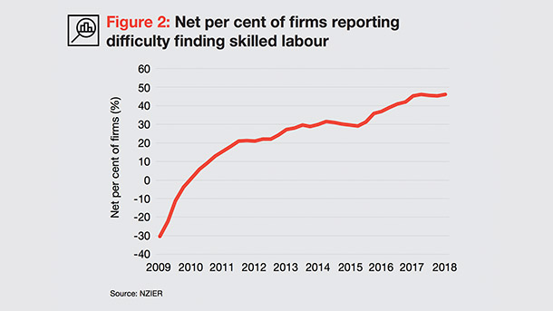 Net per cent of firms reporting difficulty finding skilled labour