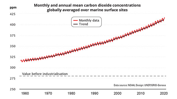 Trends in Atmospheric Carbon Dioxide Concentration