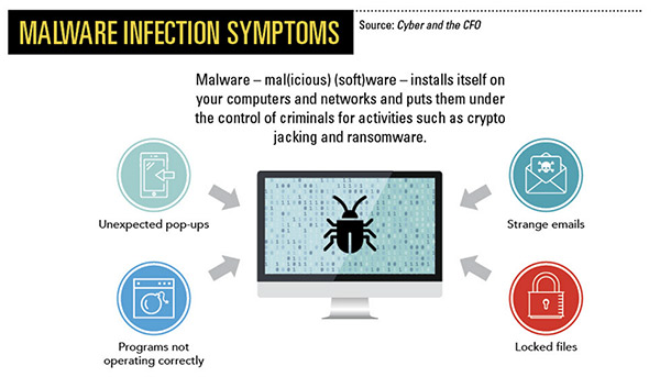 Malware Infection Symptoms