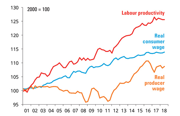 Labour productivity