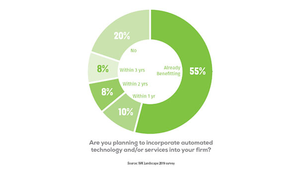 Are you planning to incorporate automated technology and/or services into your firm?