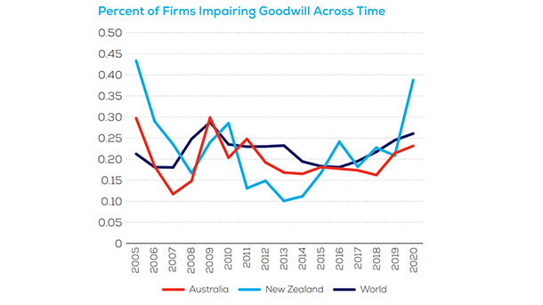 Percent of Firms Impairing Goodwill Across Time