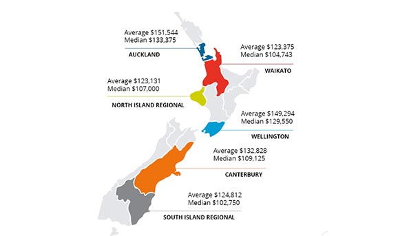 Remuneration by region in New Zealand