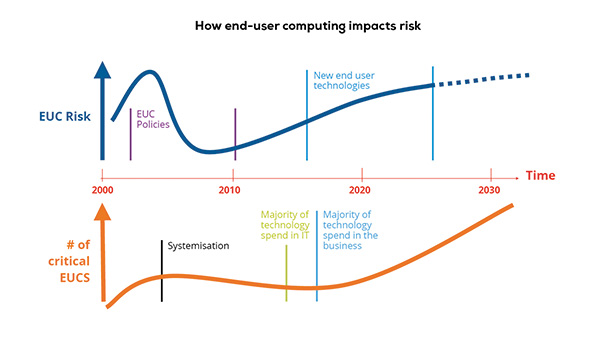 How end-user computing impacts risk