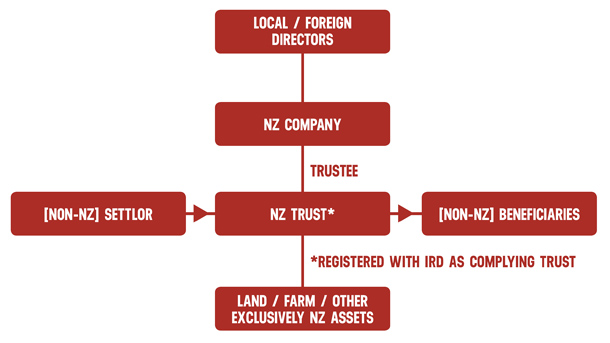 Complying and foreign trusts a risk factor for NZ accountants | Acuity
